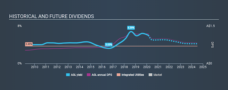 ASX:AGL Historical Dividend Yield, February 21st 2020