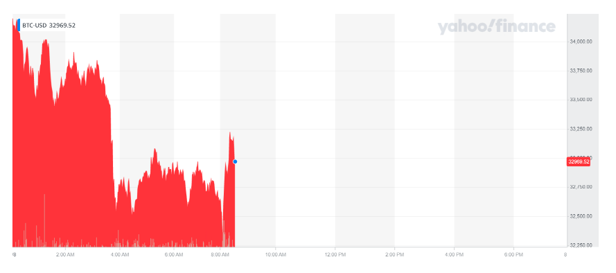 Bitcoin's price plunged on Tuesday morning. Chart: Yahoo Finance UK