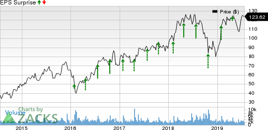 Proofpoint, Inc. Price and EPS Surprise