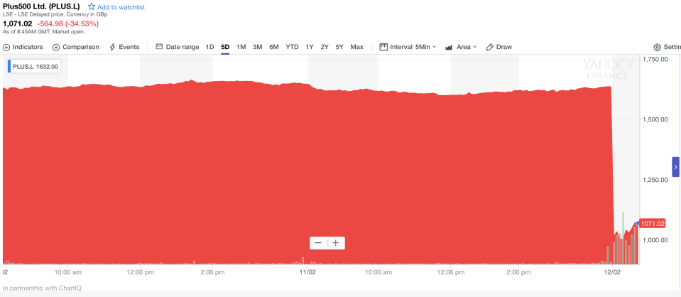 Off a cliff: Plus500's share price fall. Photo: Yahoo Finance UK