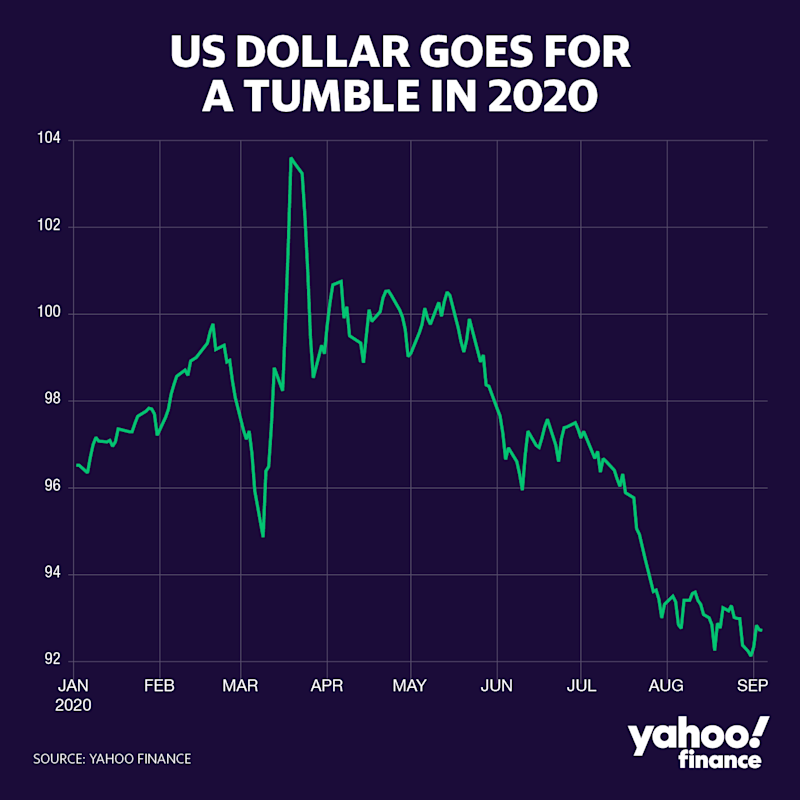 A year-to-date chart of DX=F (Credit: David Foster / Yahoo Finance)