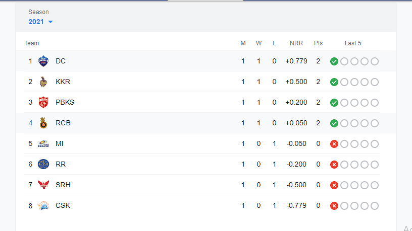"<div class=""paragraphs""><p>IPL 2021 Points Table</p></div>"