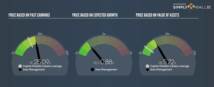 NYSE:ARES PE PEG Gauge Oct 5th 17