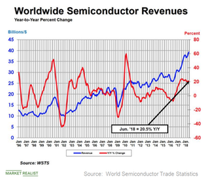 First Half of 2018 Was Solid for Semiconductor Industry