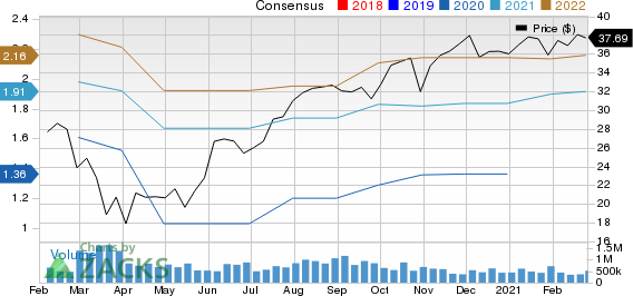 Corning Incorporated Price and Consensus