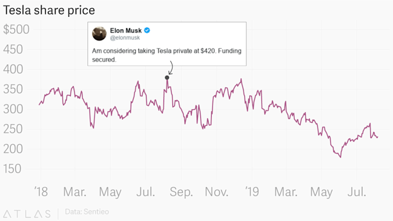 Chart of Tesla's share price