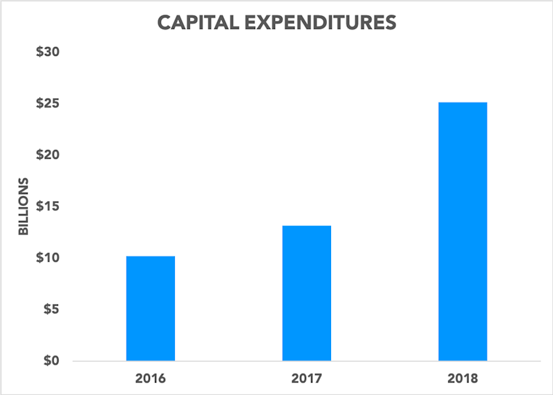 Chart showing Google capital expenditures in 2016, 2017, and 2018