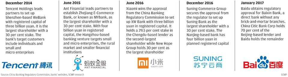 Source: China Banking Regulatory Commission, banks' websites, SCMP research SCMP