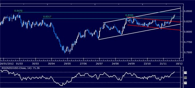 Forex_Analysis_NZDUSD_Classic_Technical_Report_12.12.2012_body_Picture_1.png, Forex Analysis: NZD/USD Classic Technical Report 12.12.2012