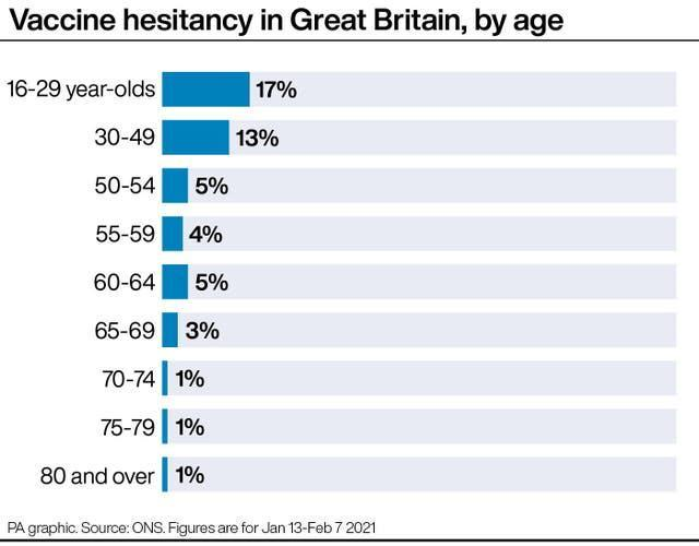 Vaccine hesitancy in Great Britain, by age