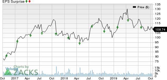Check Point Software Technologies Ltd. Price and EPS Surprise