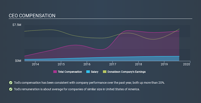 NYSE:DCI CEO Compensation, January 8th 2020