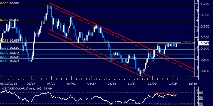 Forex_US_Dollar_Struggling_to_Break_Higher_SPX_500_Reversal_Accelerates_body_Picture_5.png, US Dollar Trying to Break Higher, SPX 500 Reversal Accelerates