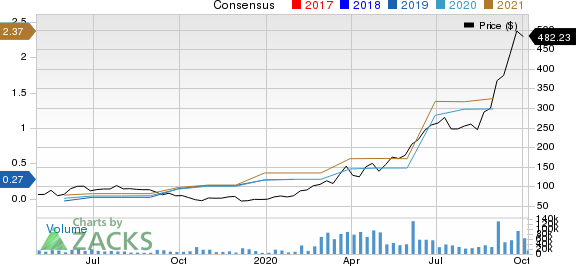 Zoom Video Communications, Inc. Price and Consensus