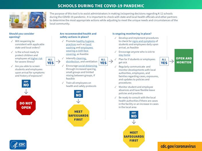 The new CDC guidelines aim to help school administrators figure out how to safely open schools in the fall. (CDC)