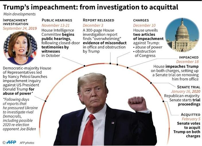 Key dates in the impeachment of US President Donald Trump (AFP Photo/Gal ROMA)
