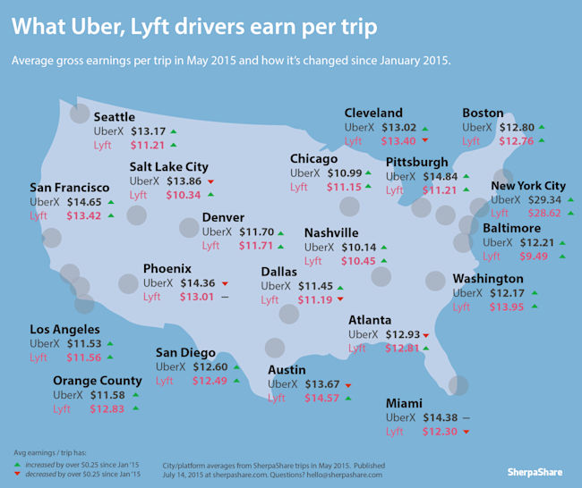Uber Vs Lyft Driver Pay >> Here S How Much You Could Make As An Uber Or Lyft Driver In