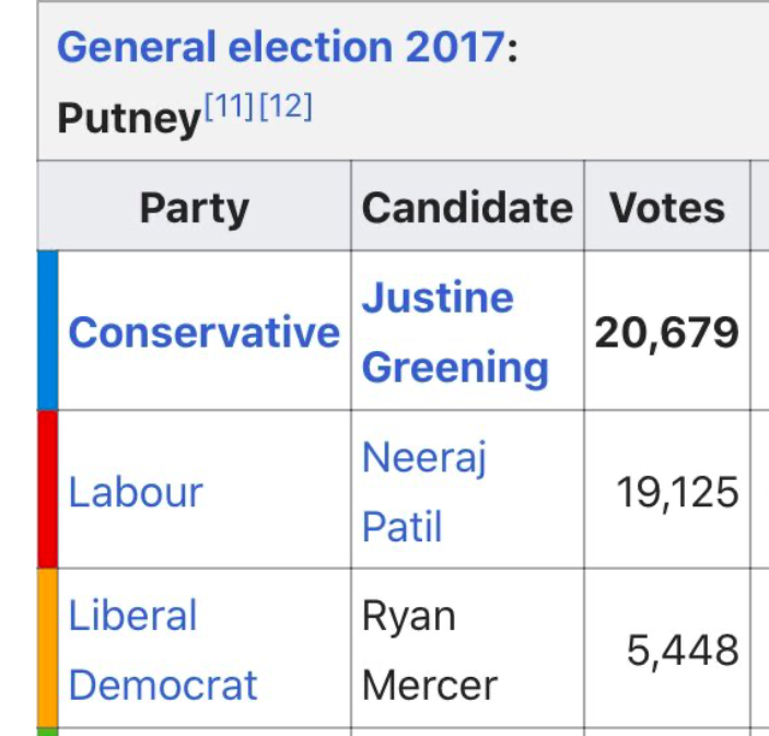 The Lib Dems came third in the 2017 election, nearly 15,000 voted behind the Tories (Wikipedia)