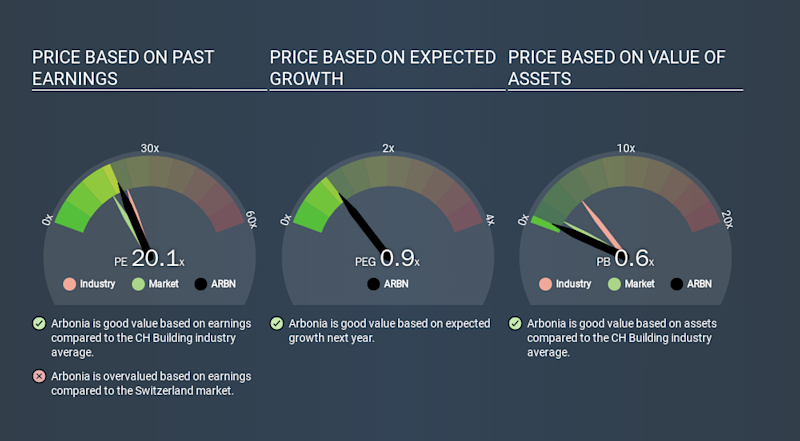 SWX:ARBN Price Estimation Relative to Market, March 14th 2020