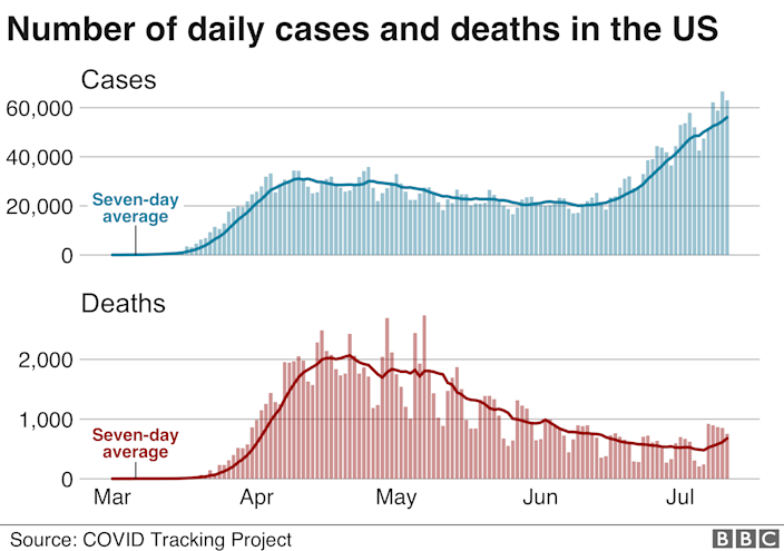 Chart showing daily cases and deaths in the US. 12 July.