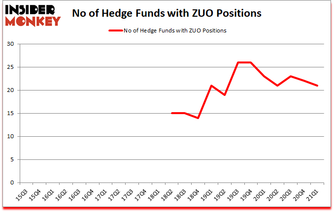 Is ZUO A Good Stock To Buy?