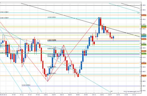 PT_eurgbp_body_Picture_2.png, Price & Time: Is EUR/GBP Breakout Real?