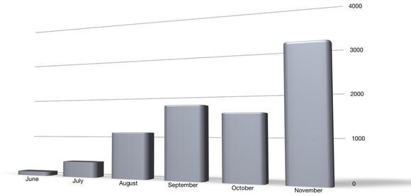 A bar chart showing that NIO's ES8 deliveries have ramped from 100 in late June to 3,089 in November.