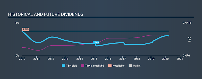 SWX:TIBN Historical Dividend Yield March 26th 2020
