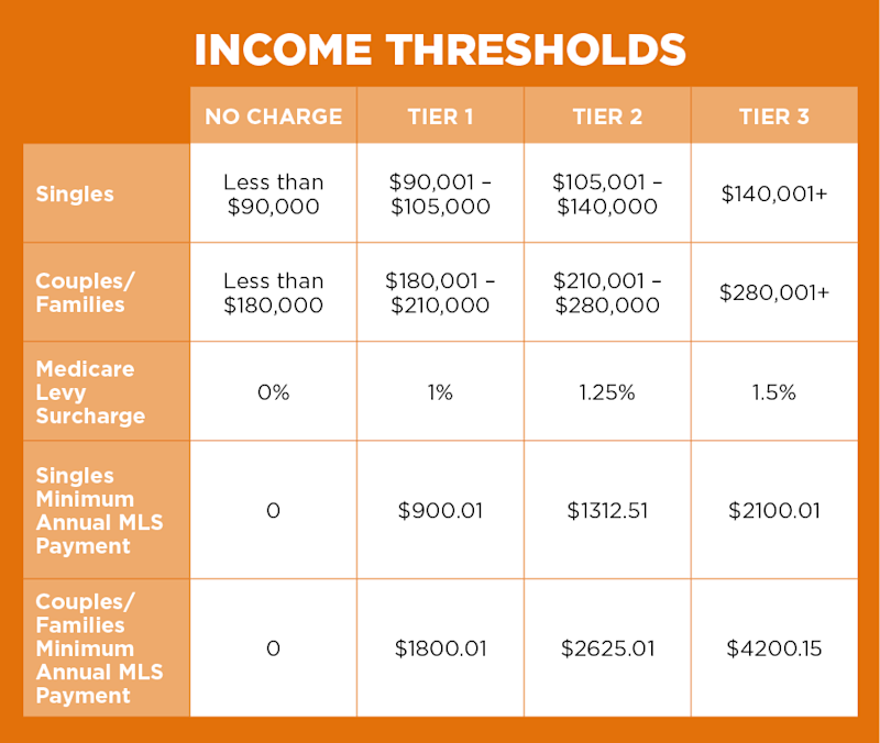 Pictured: A breakdown of income thresholds for health insurance levies.