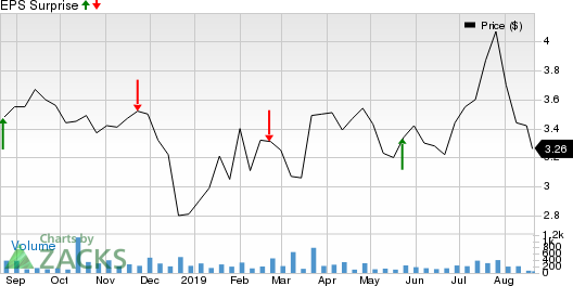StealthGas, Inc. Price and EPS Surprise