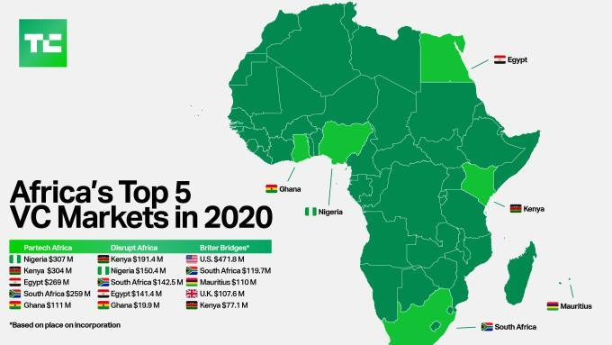 africa vc market