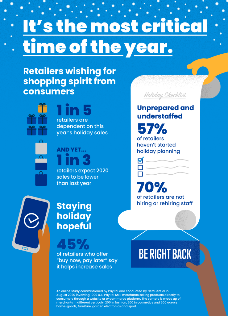 Among the 1,000 small and medium-size retailers surveyed in sectors ranging from home goods and electronics to fashion and cosmetics, only a small number (39%) are proactively preparing their businesses for the holidays.