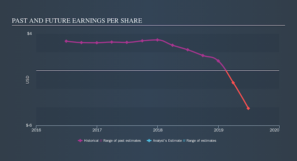 NasdaqGS:FLXS Past and Future Earnings, September 23rd 2019