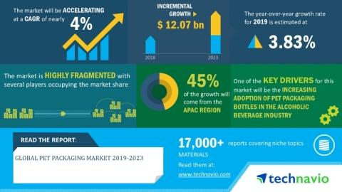 Global PET Packaging Market 2019-2023| Growing Popularity of Lightweight Packaging to Boost Market Growth| Technavio