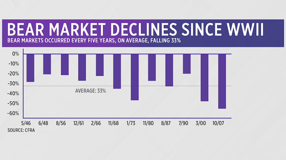 Stock-market losses during a recession can be jarring.