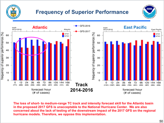 Slide from a National Weather Service presentation showing reduced forecast skill for hurricane forecasts.