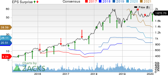 Amazon.com, Inc. Price, Consensus and EPS Surprise