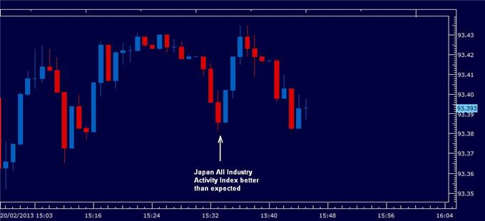 Japan_All_Industry_Activity_Index_Impresses_but_Yen_Unchanged_body_activity_index_jpn.png, Forex: Japan All Industry Activity Index Impresses but Yen unchanged