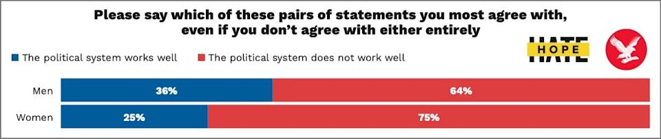 A majority of US adults do not believe that the political system is functioning as it should beHOPE not hate