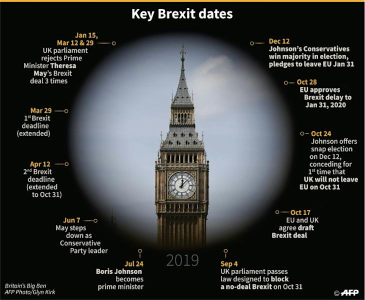 Key events in the Brexit process in 2019