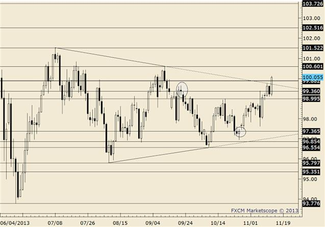 eliottWaves_usd-jpy_body_usdjpy.png, USD/JPY Fills Recent Gap; NFP Low is Important