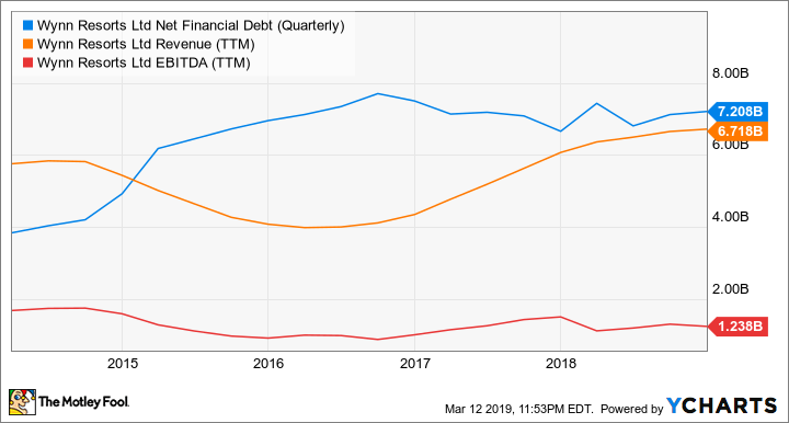 WYNN Net Financial Debt (Quarterly) Chart