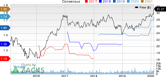 MDU Resources Group, Inc. Price and Consensus