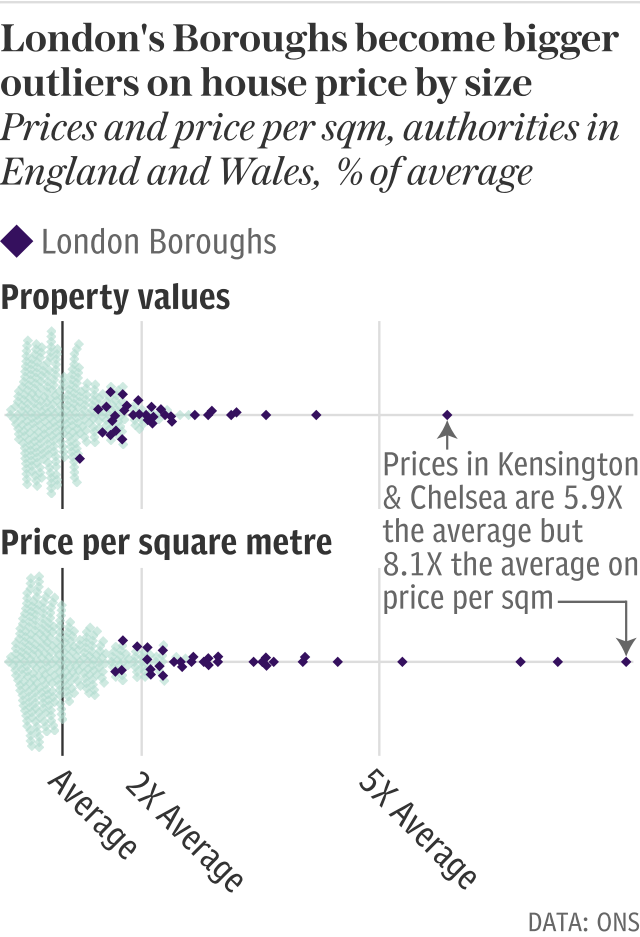 London is even more of an outlier when it comes to house prices per sqm