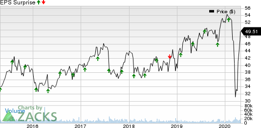 Hologic, Inc. Price and EPS Surprise