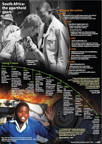 A timeline of the apartheid years in South Africa (AFP Photo/hkg/pld/soh/mm)