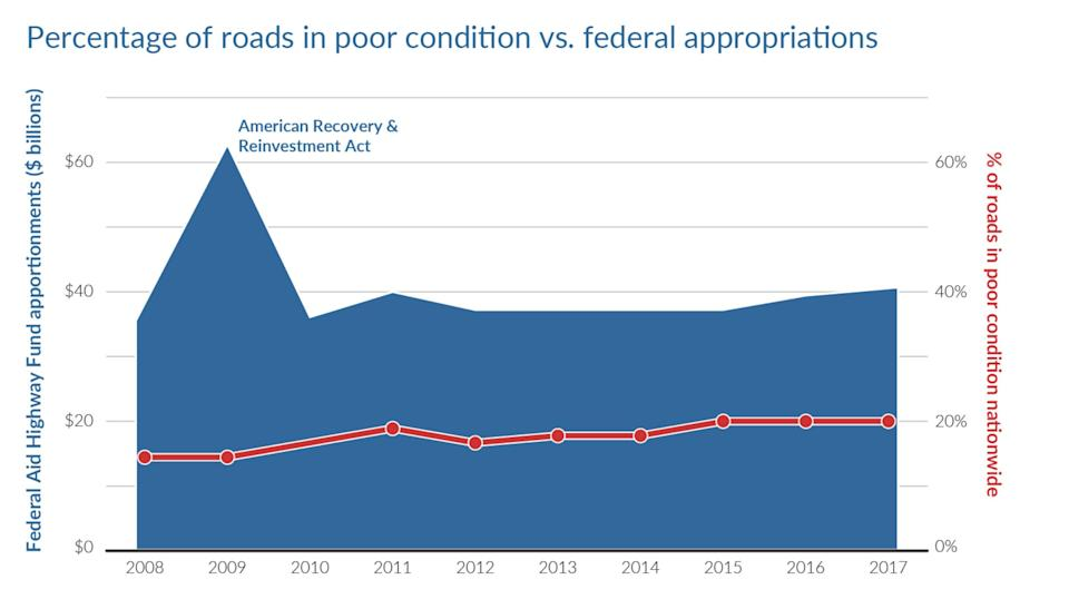 """The nation's roadway infrastructure need constant attention. (Source: """"Repair Priorities 2019"""")"""