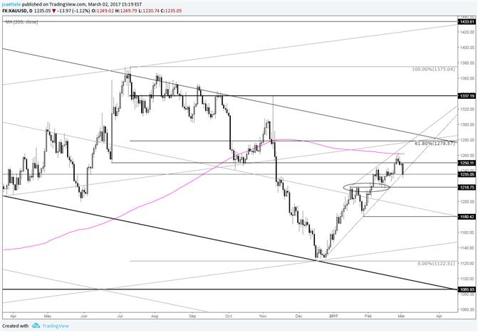 Gold Price Wedge Shaped Rally is Ominous; Watch 1219
