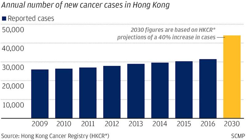 New cancer cases in Hong Kong projected to rise by up to 40 per cent by 2030