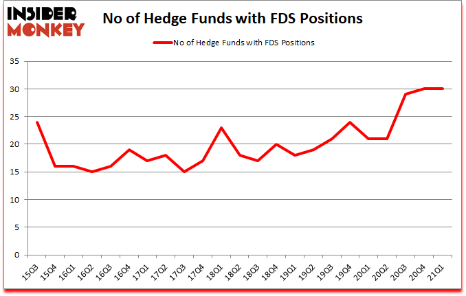 Is FDS A Good Stock To Buy?